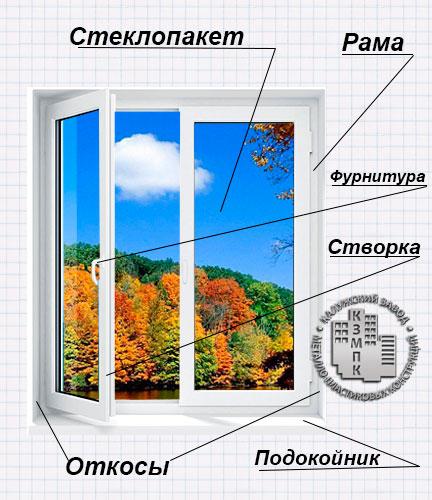 Схема-окна