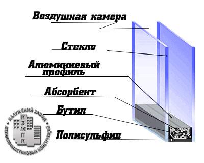 steklopaket-shema