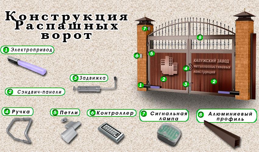 konstrukcija-raspashnyh-vorot